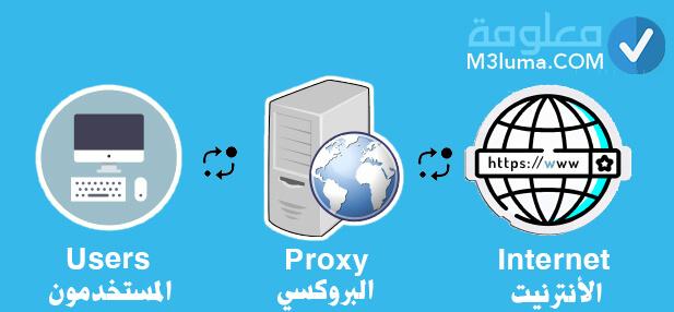 كيف يعمل البروكسي Proxy: